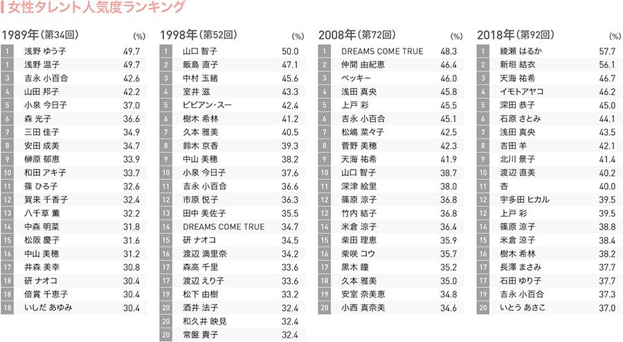 ランキング 人気 第 回 38 女優