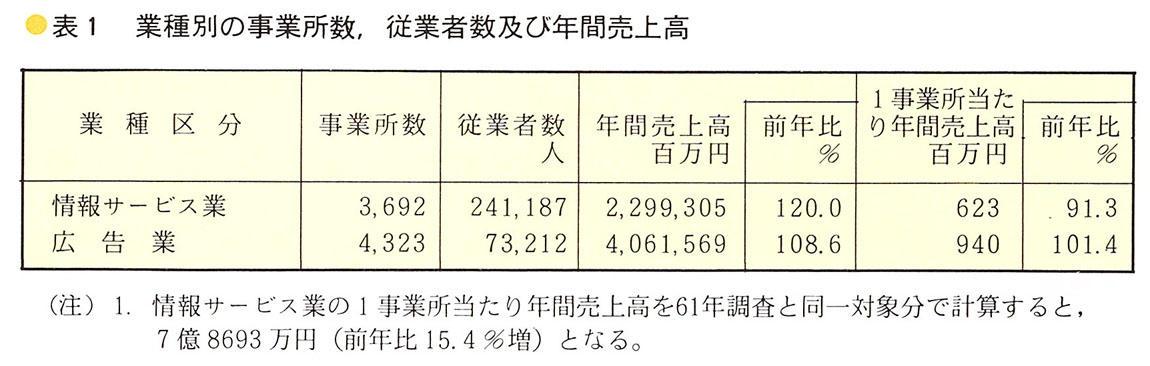 特定 サービス 産業 動態 統計 調査