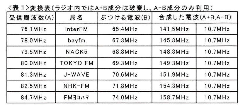周波数 nhk ラジオ