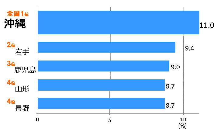 6-24時 聴取習慣率(週平均)ベスト5 グラフ