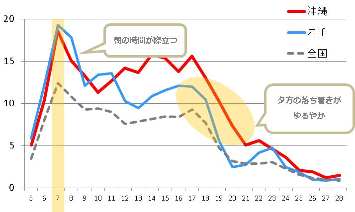 毎60分聴取習慣率(平日平均)グラフ