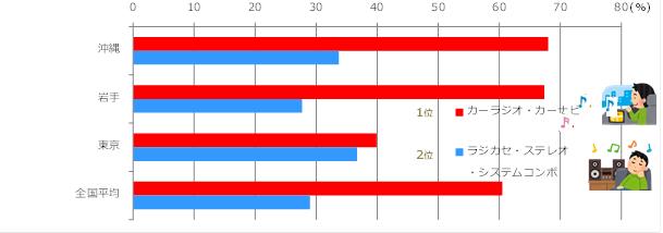 日頃ラジオを聴くときに利用する機器(リスナーベース)グラフ