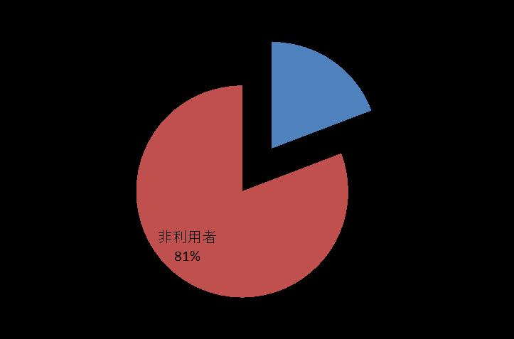 図1 リリースから10日間の利用経験者