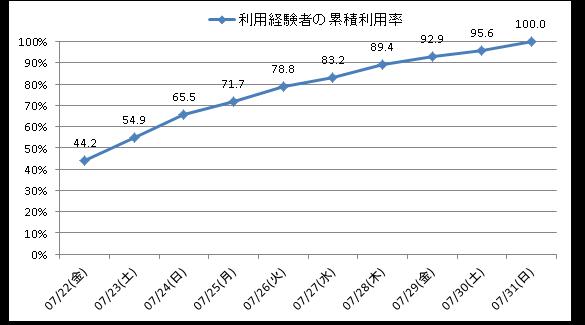 図2 リリースから10日間における利用経験者の累積利用率