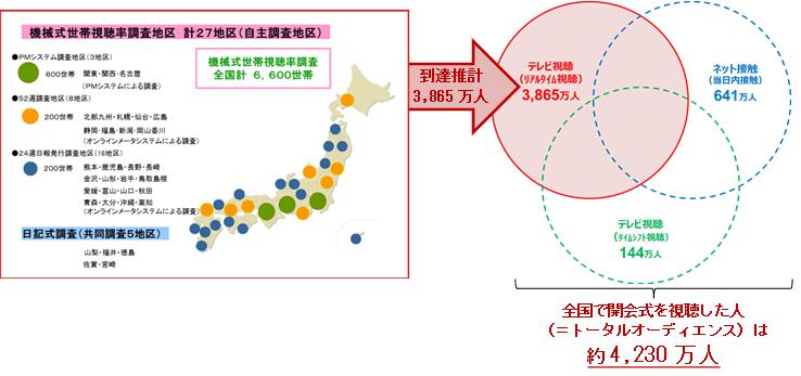 機械式世帯視聴率調査地区27地区(自主調査地区)