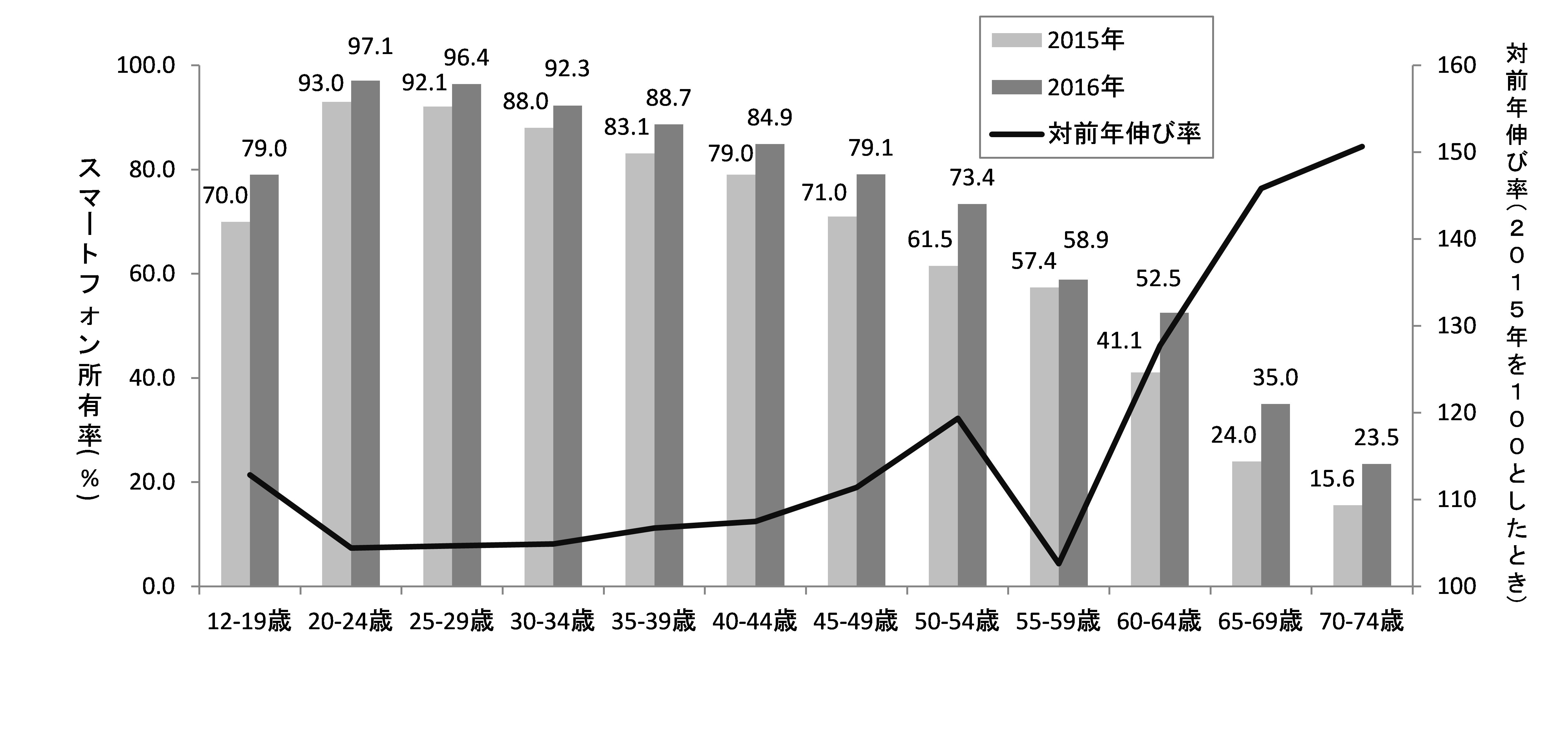 【グラフ1】スマホ所有率と伸び率