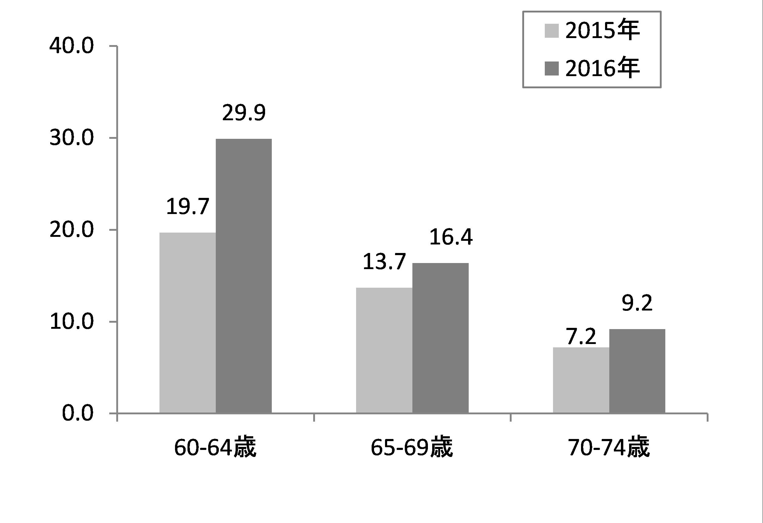 【グラフ2】LINEアプリ利用率