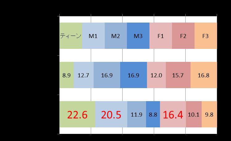 図3 鑑賞者性年代構成割合