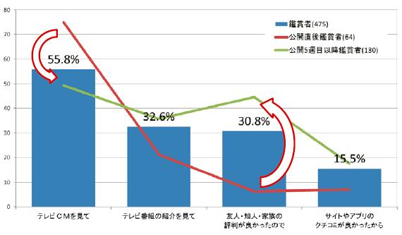 図4 鑑賞タイミング別情報認知経路