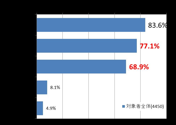 図5 テレビCM/テレビ番組/Web記事 接触状況