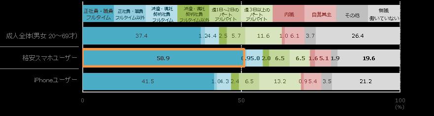 格安スマホユーザーのプロフィール 勤務形態の割合