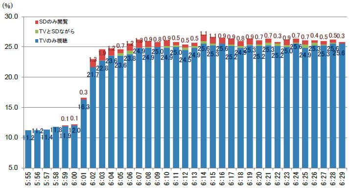 図2 11月22日(火)機器稼働率の内訳 テレビ×スマートデバイス
