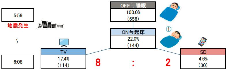 図4 11月22日(火)5:59~10分間の起床者と「ファースト・スクリーン」比率