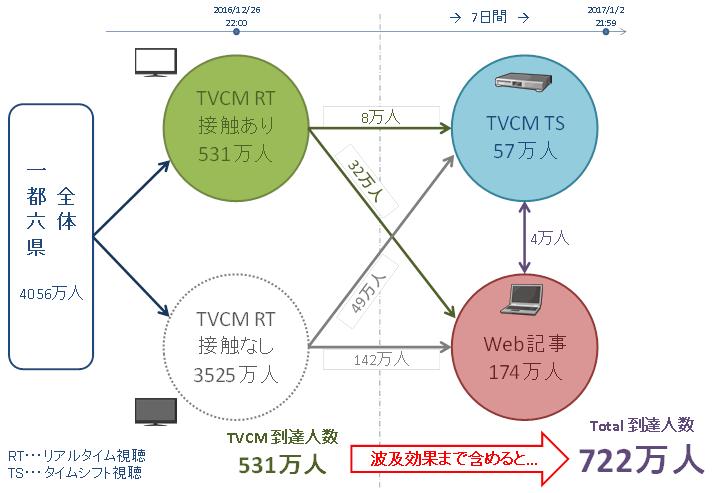 図1 「SoftBank→SMAP」特別CMにおける接触行動パターン