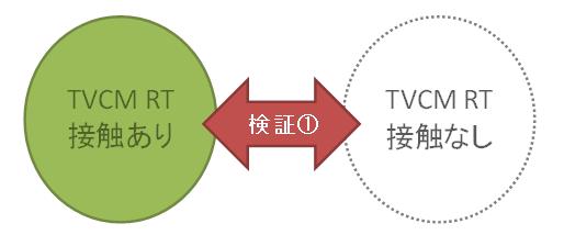 検証1:TVCM リアルタイム接触ありとTVCM リアルタイム接触なし