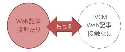検証2:Web記事接触ありとTVCM、Web記事接触なし