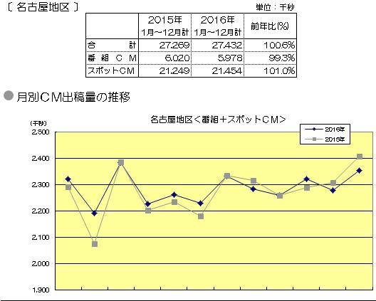 名古屋地区<番組+スポットCM>