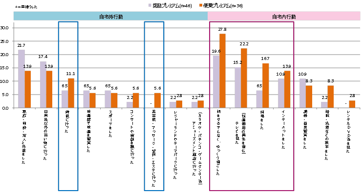 (図3)2月24日プレミアムフライデー当日の退社後行動(詳細)