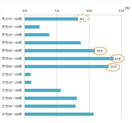 【山形県 特性別聴取習慣率(週平均)】(6-24時/全局計)グラフ