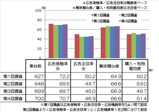 【図(1)】:第1回~第4回における主要指標平均値 グラフ