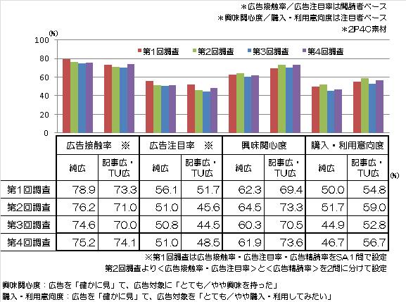 【図(2)】広告種類別広告主要指標平均値 グラフ