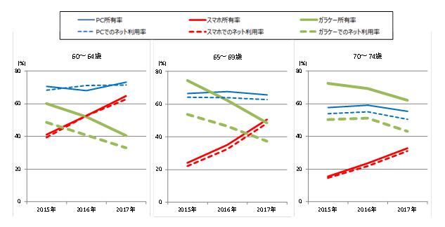【図表1】60代以上のデバイス別所有率とインターネット利用率の推移