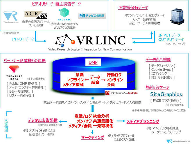 VR LINCの概要