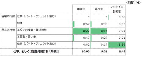 (図3)平日の・高校生の勉強時間とフルタイム勤務者の仕事時間