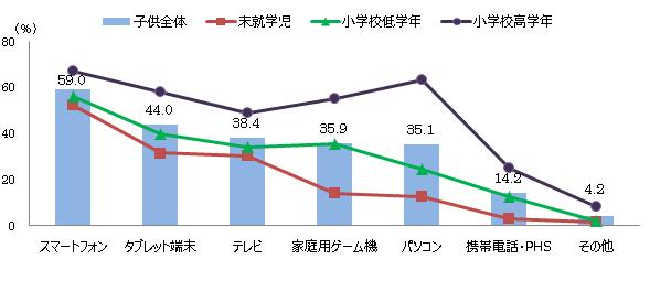 図6:デバイス別インターネット利用経験率(最近6か月間)