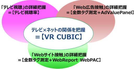テレビ×ネットの関係を把握 VR CUBIC